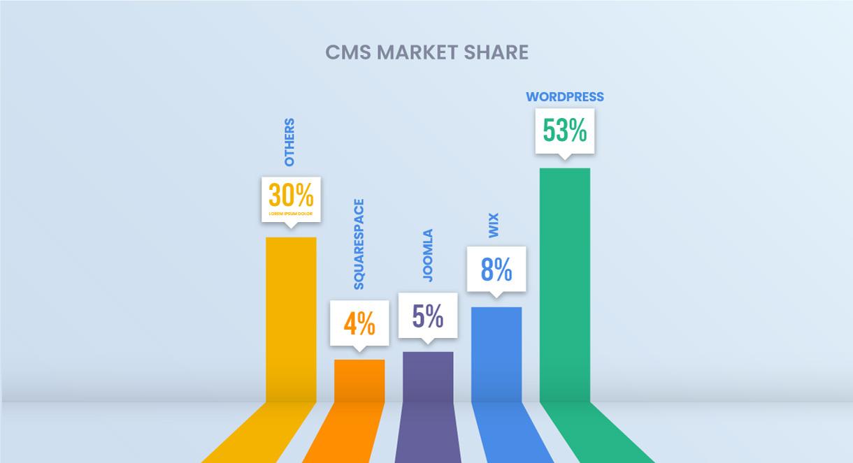 CMS Market Shares